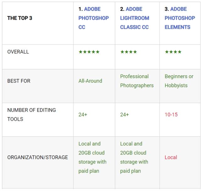 Top Three Photo Editing Platforms